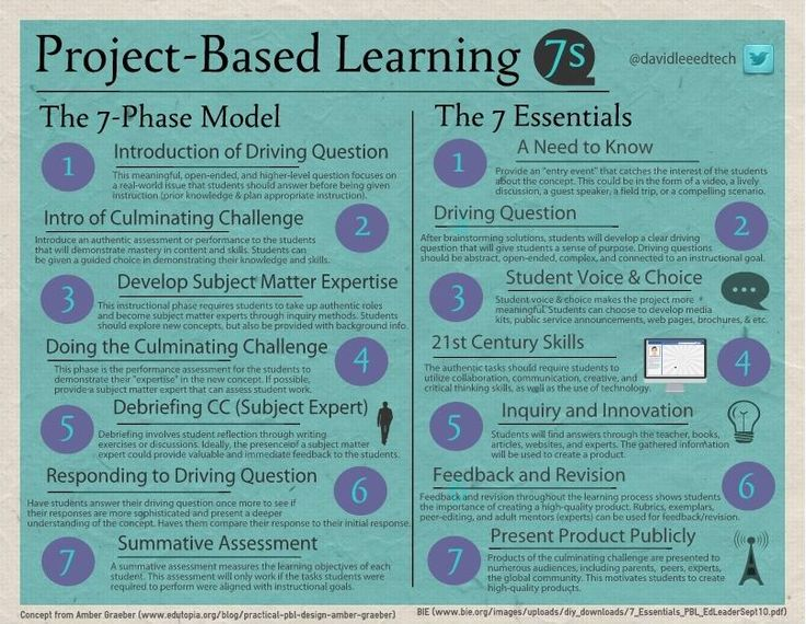Project Based Learning - The 7-Phase Model and 7 Essentials