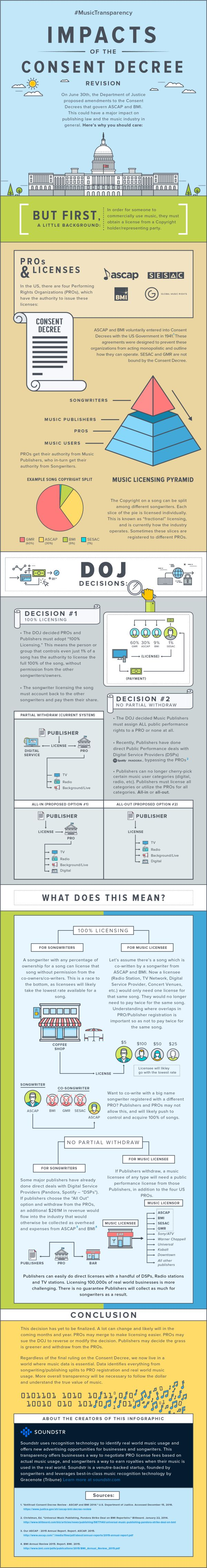 Confused By Department Of Justice ASCAP, BMI Consent Decree? Check Out This Infographic