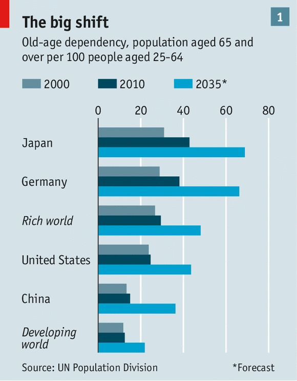 "The ""old-age dependency ratio""—the ratio of old people to those of working age—will grow even faster. In 2010 the world had 16 people aged 65 and over for every 100 adults between the ages of 25 and 64, almost the same ratio it had in 1980. By 2035 the UN expects that number to have risen to 26. In rich countries it will be much higher (see chart 1)."