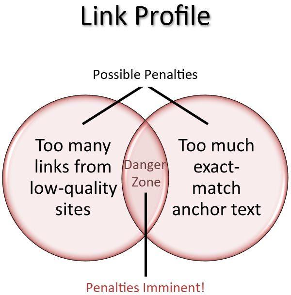 Possible Link Building Penalties