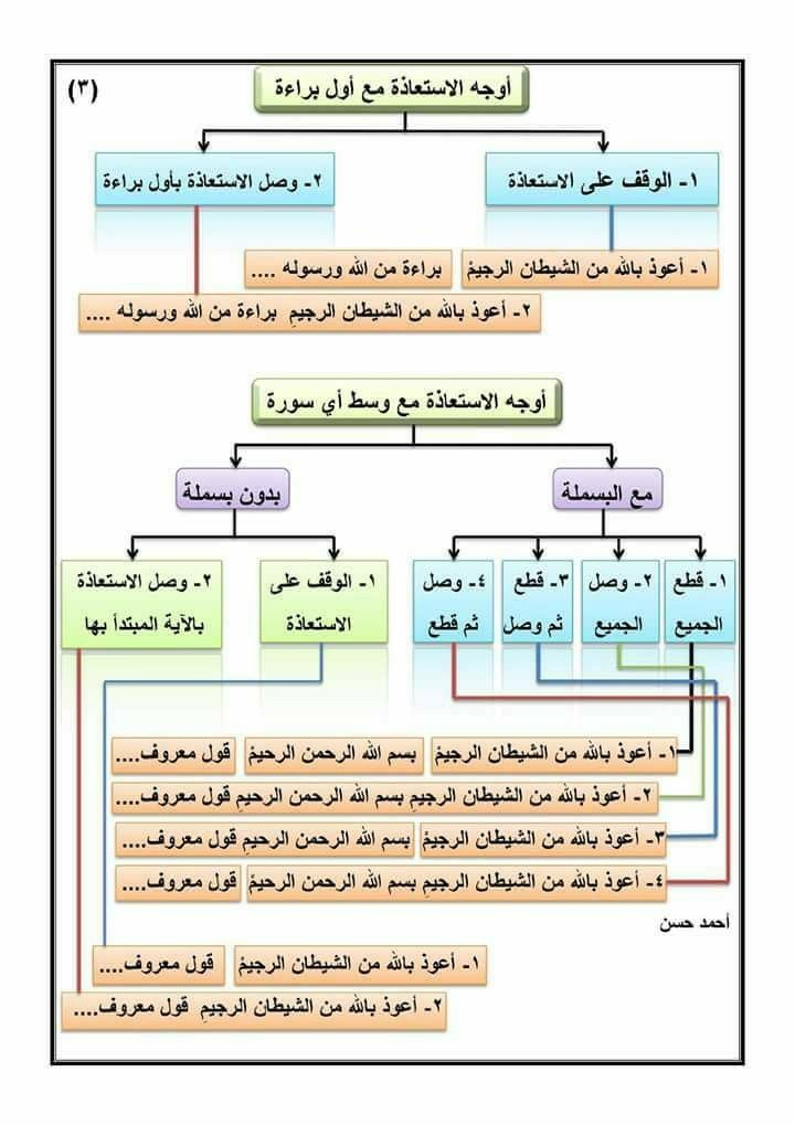 Pin By Somayah Ameen On تجويد Diagram Periodic Table