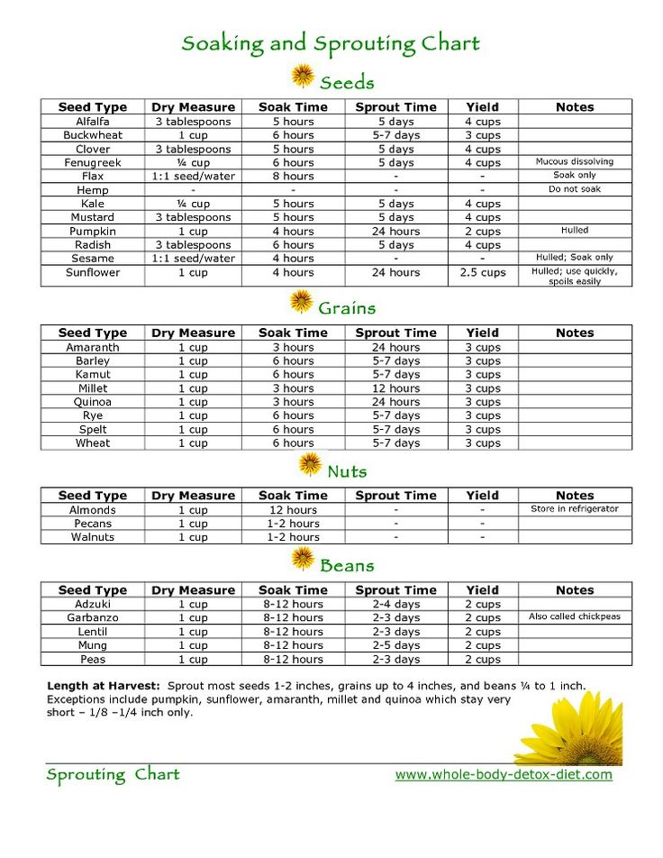 Looking to sprout at home but unsure of where to start? Reference this chart for tips + times and sprout on!