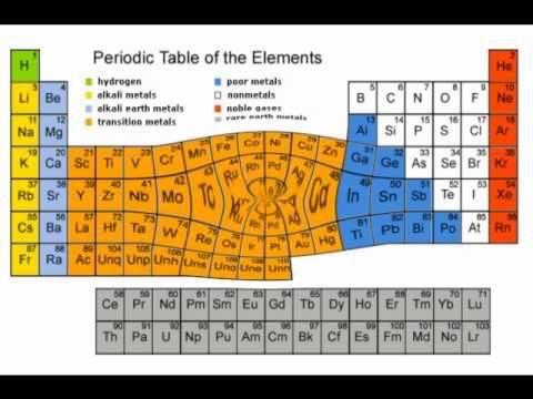 periodic table elements song in order