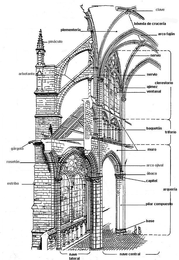 Arquitectura gótica: sección de la catedral de Amiens.