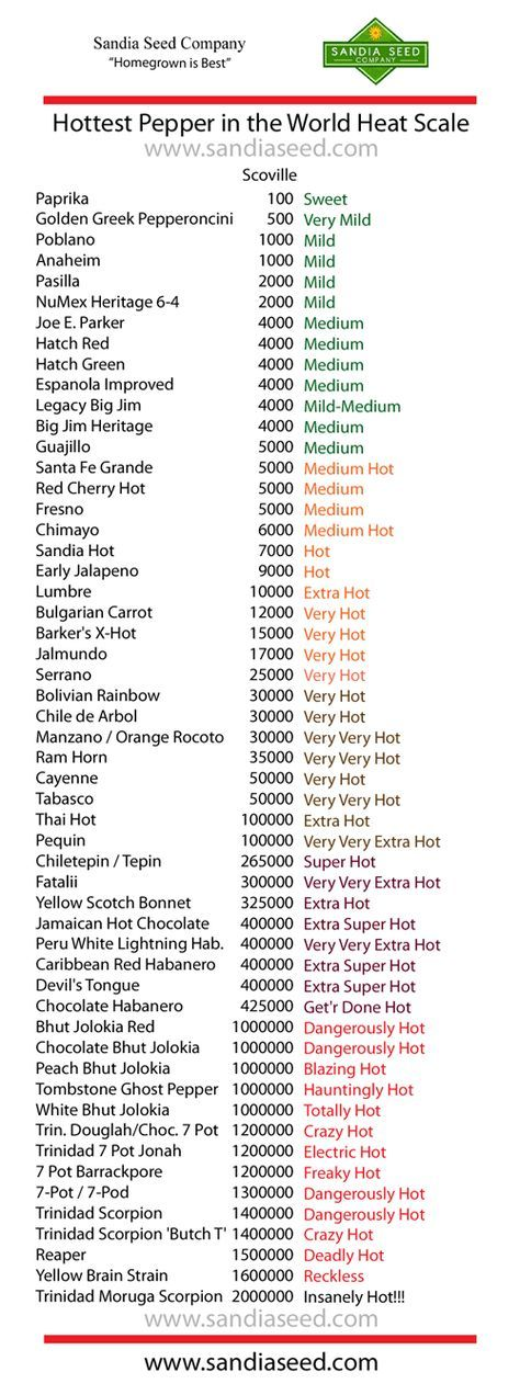 his chart shows the Sandia Seed Company peppers listed by scoville heat units. The superhot peppers at the bottom of the list have similar levels of extreme heat, and any one of them could be the hottest pepper this season. The Trinidad Moruga Scorpion has consistently been the hottest from our trials. See for yourself!   http://www.sandiaseed.com/blogs/news/84655363-hottest-pepper-in-the-world