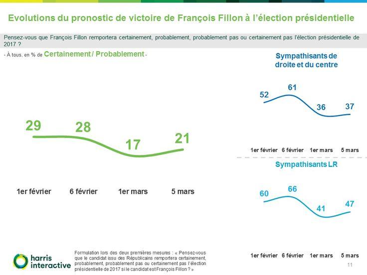 Comment les Français ont-ils perçu le discours de François Fillon au Trocadéro, puis son intervention au JT de 20h de France 2 ? http://harris-interactive.fr/opinion_polls/comment-les-francais-ont-ils-percu-le-discours-de-francois-fillon-au-trocadero-puis-son-intervention-au-jt-de-20h-de-france-2/