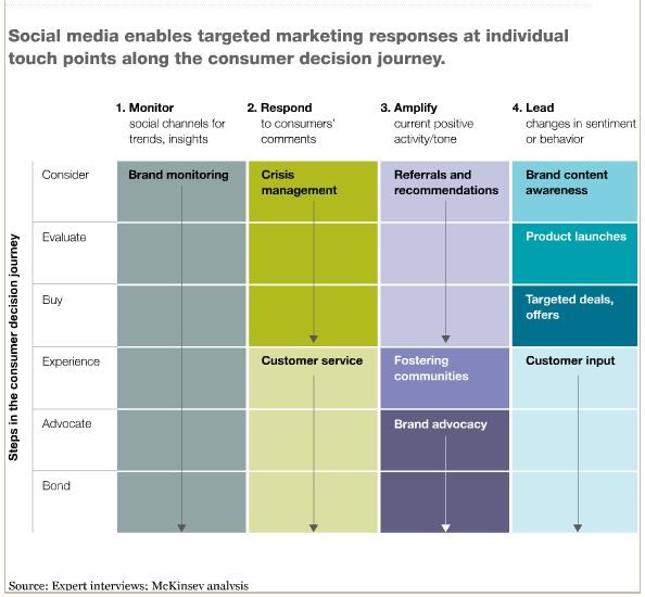 Social Media Strategy Matrix by McKinsey Quarterly: #socialmedia Action Steps for Brands