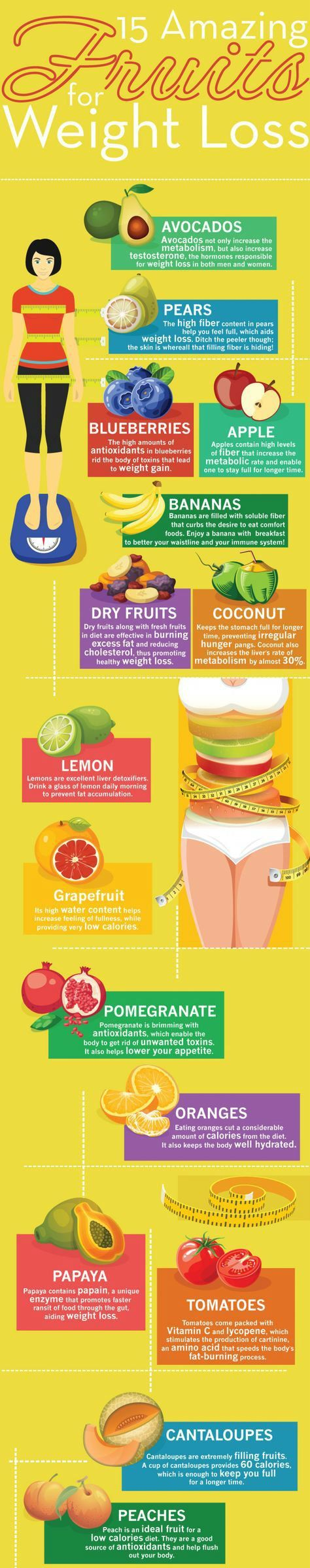 Each one of the following foods is clinically proven to promote weight loss.