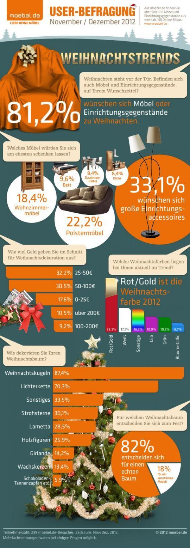 Online-Userbefragung zu Weihnachtstrends von www.moebel.de zeigt die Trends zu Weihnachten 2012 mit Trendfarben und Geschenkideen.