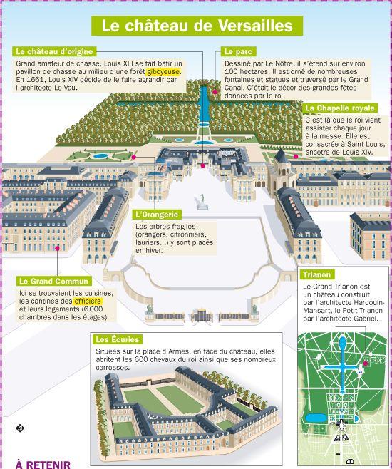 Les 25 meilleures id es de la cat gorie le chateau de - Le jardin de versailles histoire des arts ...