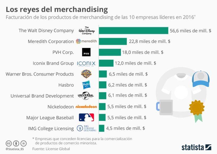 Top 10 empresas que más facturan en merchandising #infografia
