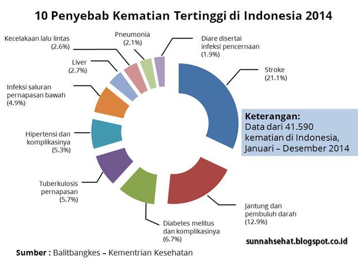 Penyebab Kematian Tertinggi di Indonesia