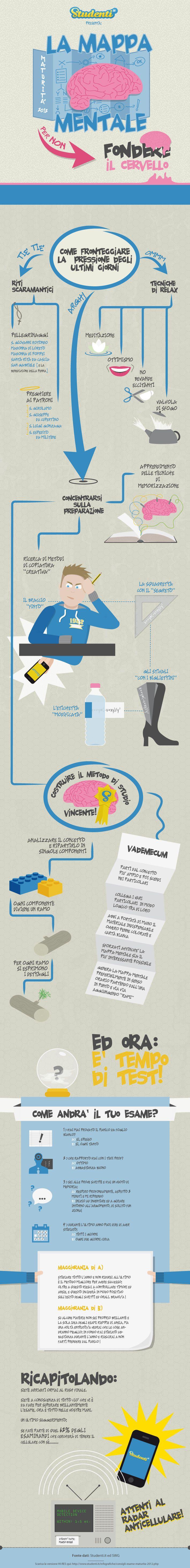 Maturità 2012 - La mappa mentale [Client: Studenti.it / Banzai - Agency: Bizupmedia.com]
