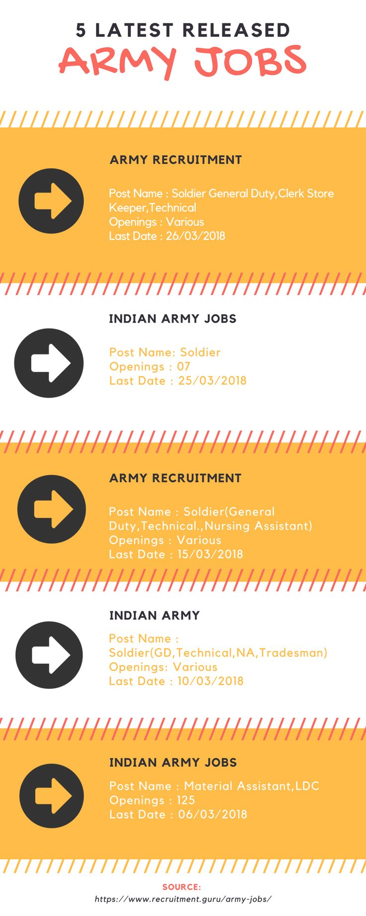 Latest Released Army Jobs 2018. Check Indian Army Jobs 2018