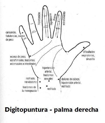 #Digitopuntura - #palma #derecha