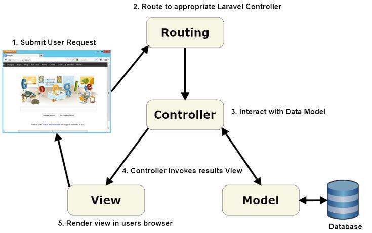 Diagram of laravel applications code pinterest