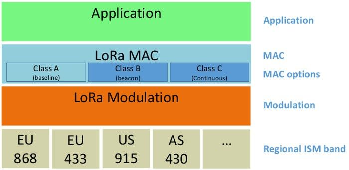 IoT with ESP8266: About LoRa and LoRaWan