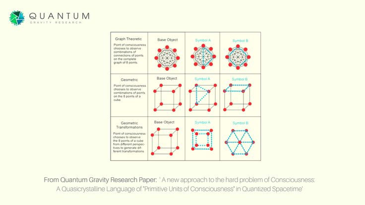 "From the Quantum Gravity Research Paper ""A New Approach to the Hard Problem of Consciousness"" by Klee Irwin   #kleeirwin #qgr #quantumgravityresearch"