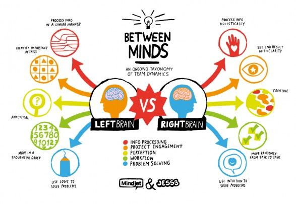 Right Brain vs. Left Brain - great more info. just learned some