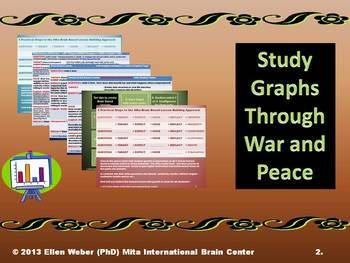 You'll find brain based lesson outlines here, on graphs that impact war and impact learners In addition, this product offers extra blank forms to create your brain based lessons as well as an outline for a unit theme that teaches graphs. Learners will enjoy applying graphs to current news and personal insights about war and peace .  The Mita model used in this product has won awards in several countries for higher motivation and student achievement.