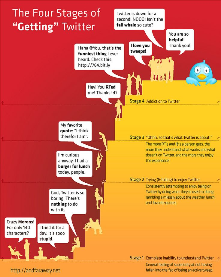 """4 stages of """"getting"""" twitter"""