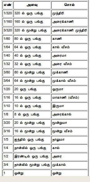 tamil metrics