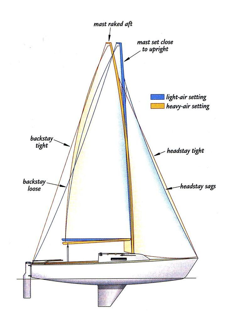 65 Best Sailing Gear Images On Pinterest Sailing Gear