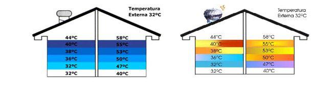 Exaustor Eólico - Temperaturas