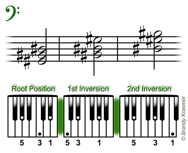 487 Best Music Images On Pinterest Piano How To Write Lyrics And