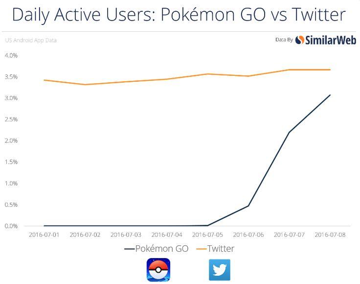 In pochi giorni Pokémon Go ha generato più traffico di Tinder, più ricerche di YouPorn e sta per raggiungere Twitter: l'incredibile successo del gioco mobile di Nintendo #digitalculture
