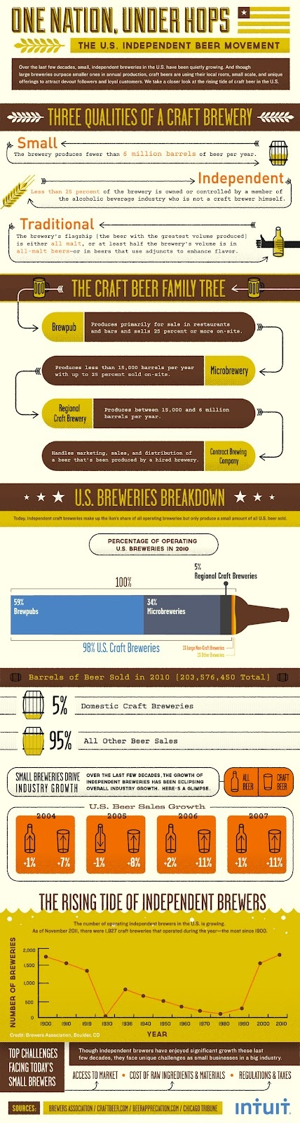 GRAPHIC - How Indie Brewers Are Outpacing Beer Industry Growth: Outpac Beer, Independence Beer, Indie Brewers, Beer Infographic, Crafts Brewing, Crafts Beer, Industrial Growth, The Crafts, Beer Industrial