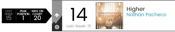 Nathan Pacheco won #1 position on the Billboard classical chart, long time friend of HNR.