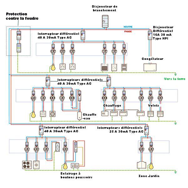 A Quoi Sert Un Tableau Electrique Tableau Electrique Electrique Interupteur