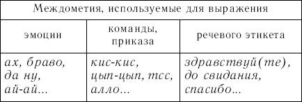ТАБЛИЦА ИНОЯЗЫЧНЫХ МЕЖДОМЕТИЙ В РУССКОМ ЯЗЫКЕ СКАЧАТЬ БЕСПЛАТНО