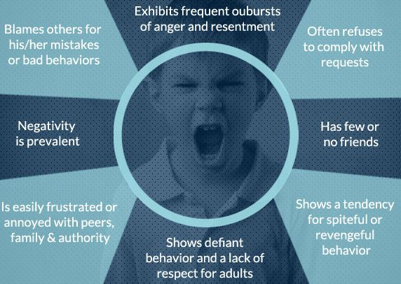 A new Oppositional Defiant Disorder infographic. It explains the typical behaviours and causes, plus and treatments for a child with this condition.