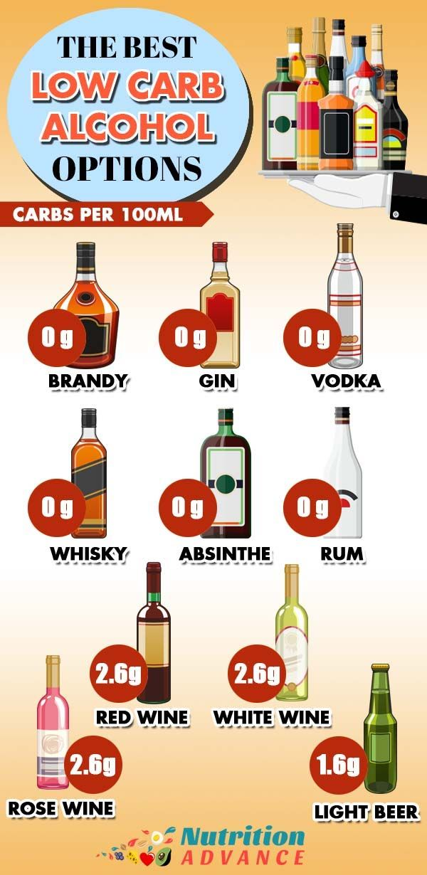 best alcoholic drinks on no carb diets