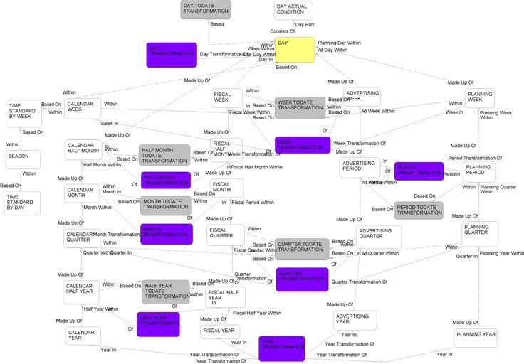 Oracle Retail Data Model