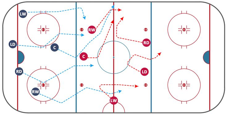 Ice hockey - Defensive strategy neutral zone trap