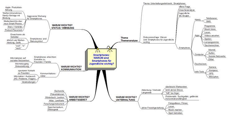 Erörterung: Smartphones - brgdomath2s Webseite!
