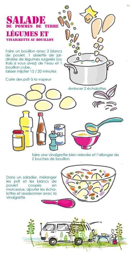 Salade de pomme de terre et legumes tambouille