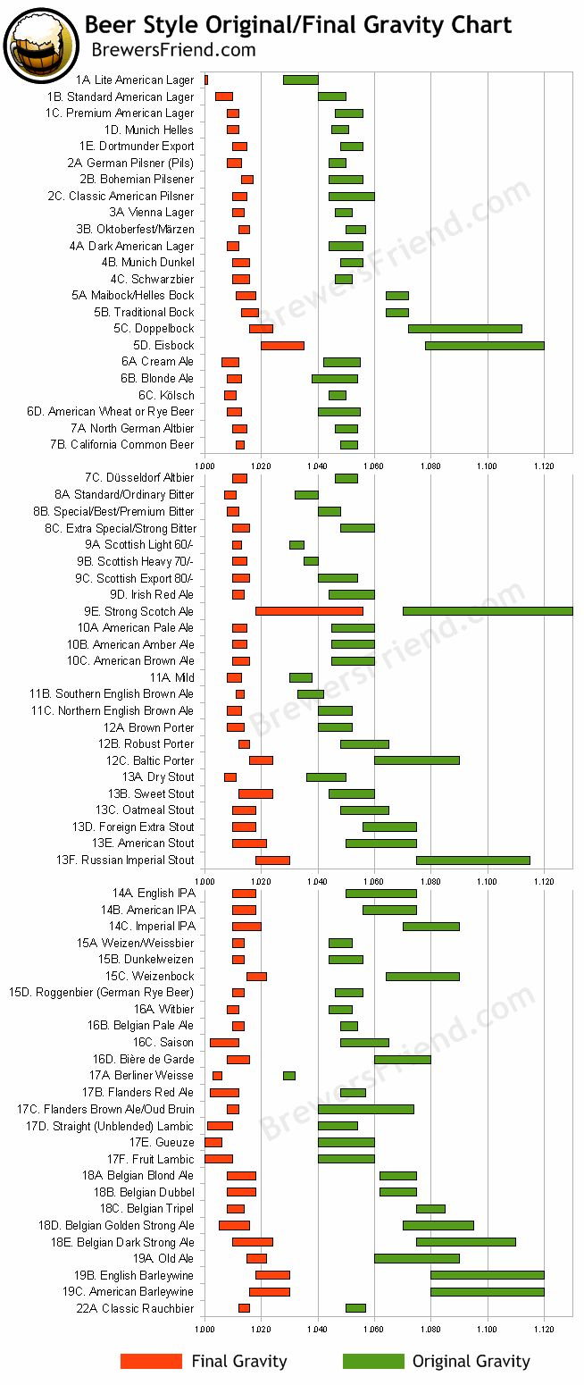 Beer Styles – Original Gravity and Final Gravity Chart