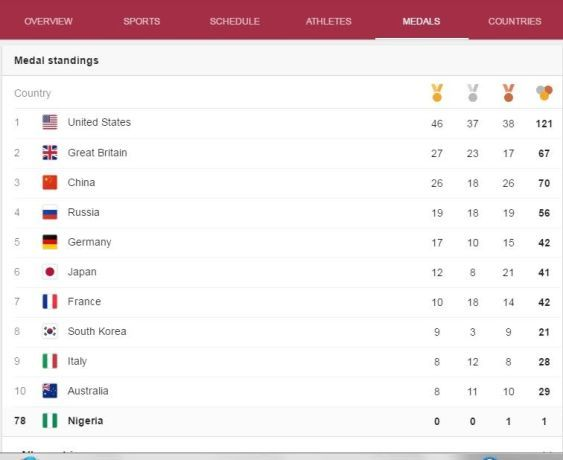 #RIO2016: Nigeria Come 78th On Medal Table After Getting One Medal (Photo)