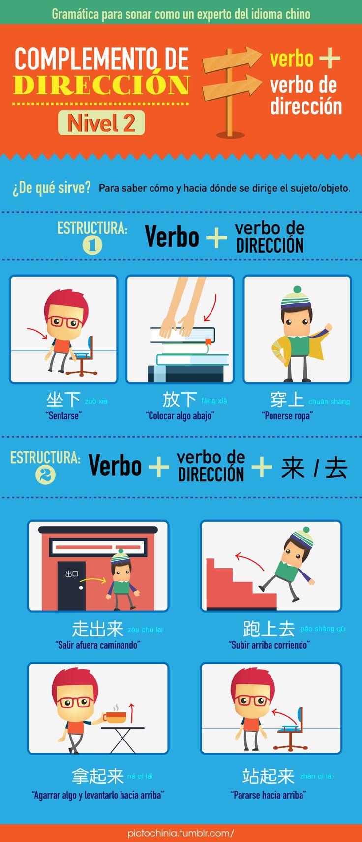 Carla Hernández vuelve una vez más con sus infografías que nos enseñan como aprender algo más de la gramática china, hoy la segunda parte del complemento de dirección