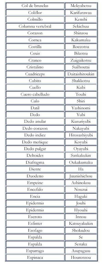 Vocabulario español - japonés. Recursos de idiomas