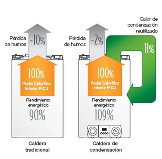 Las calderas de condensación son calderas de alto rendimiento (109% PCI). Se basan en aprovechar el calor de los humos de la combustión, transformando el vapor de agua que se produce en los gases de combustión y devolviéndolo en estado líquido.