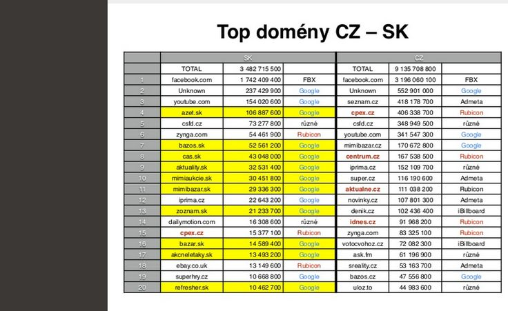 Top domeny sk. cz impresie