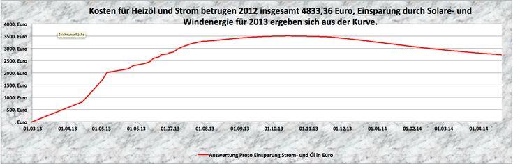 ASD GmbH Sonnenspeicher, ASDgreen Strom und Ölheizung - http://www.asdgreen.de/asd-gmbh-sonnenspeicher/