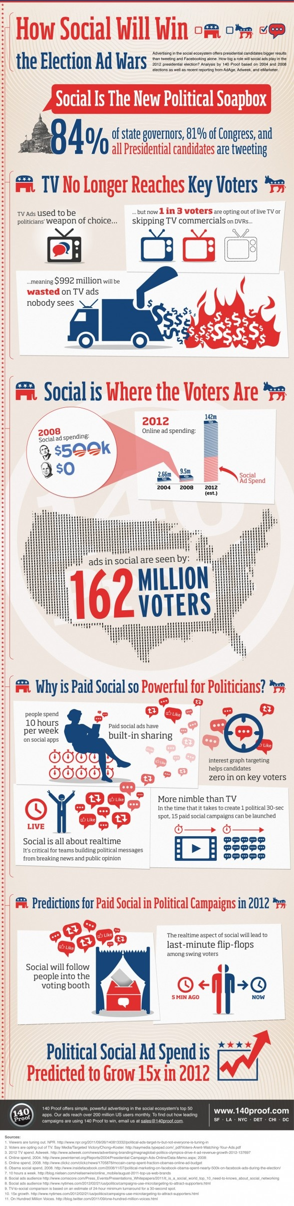 How Social Ads Will Win the Election Ad Wars | Visual.ly - via http://bit.ly/epinner