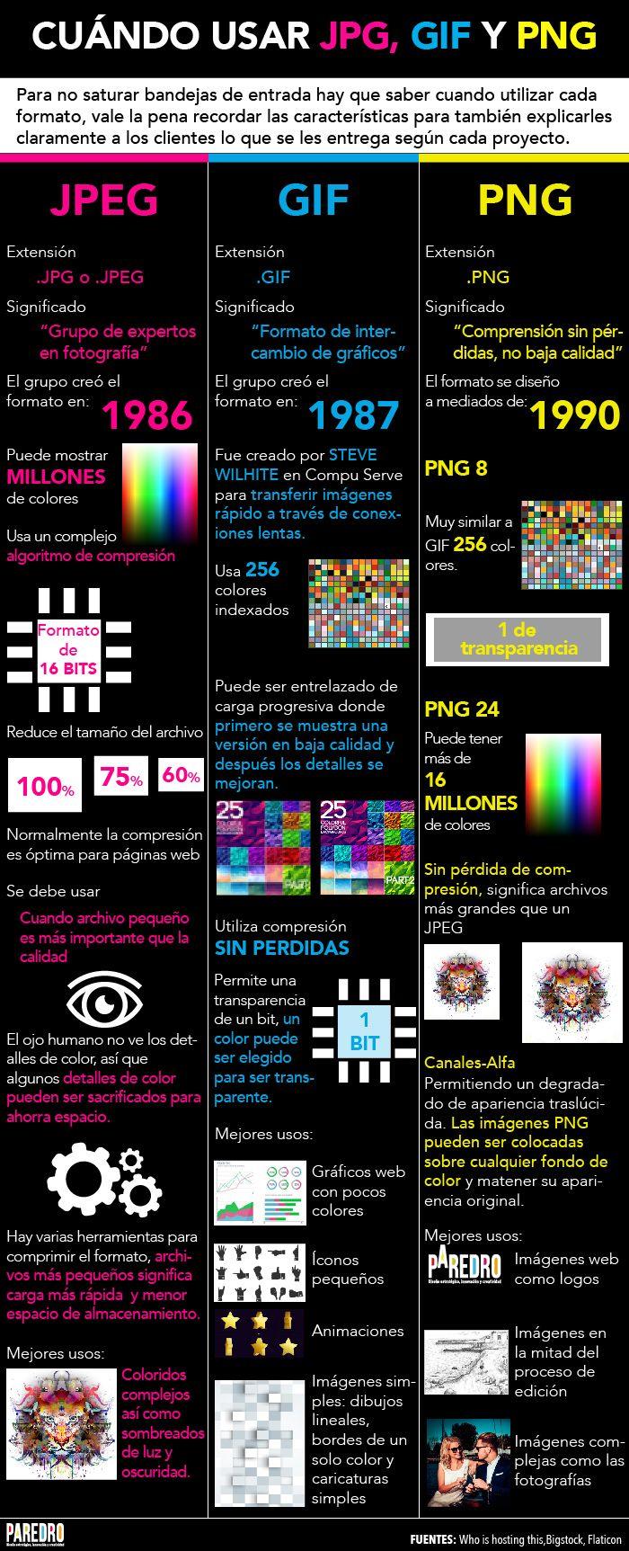 Infografía muy interesante para saber cuándo usar JPG, GIF y PNG