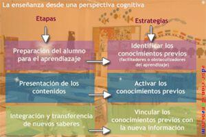 Estrategias para la enseñanza desde un marco conceptual cognitivo: Aprendizaje significativo, resolución de problemas, cambio conceptual e inteligencias múltiples.